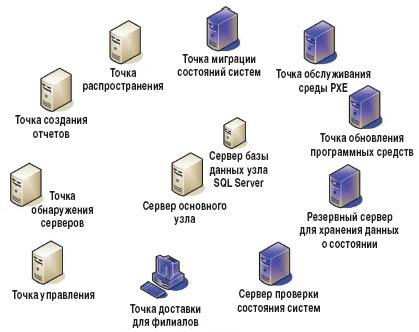 Системные роли SCCM 2007