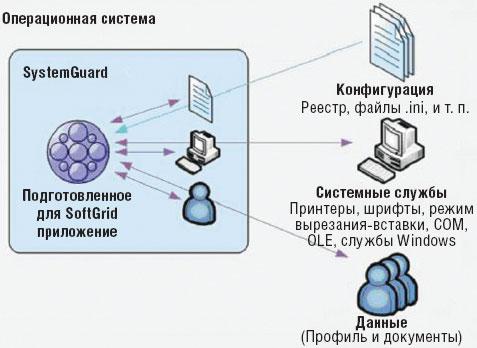 Экран 1. Взаимодействие приложений всреде SystemGuard