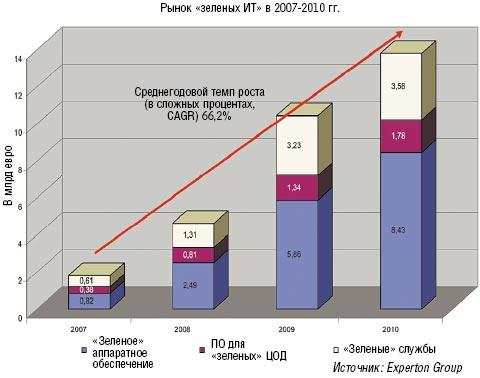 Рисунок 4. Аналитическое агентство Experton Group прогнозирует, что до 2010 г. ежегодный прирост на рынке «зеленых ИТ» составит 66,2%.