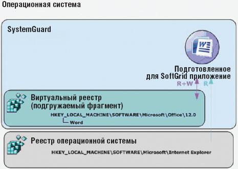 Экран 2. Виртуальный реестр SystemGuard иреестр операционной системы