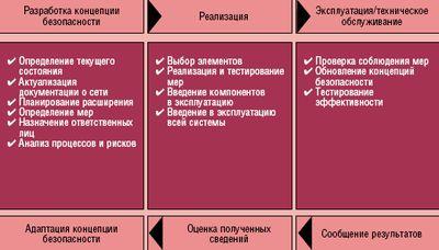 Рисунок 1. Обеспечение безопасности – долгосрочный и динамичный процесс. Реализация эффективной концепции представляет собой непрерывный цикл.