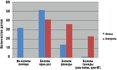 Рис. 4. Заболеваемость детей основной и контрольной групп за период наблюдения