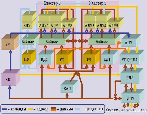 Структура микропроцессора «Эльбрус»