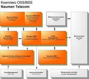 Программный комплекс Naumen Telecom содержит интегрированные компоненты для автоматизации процессов, включая продажу и подключение услуг, поддержку абонентов, учет сервисов и ресурсов сети