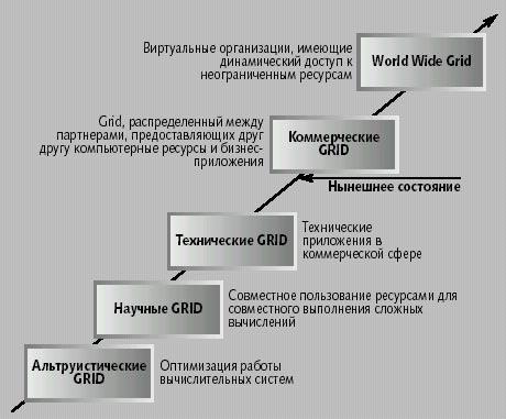 Рис. 4. Эволюция Grid