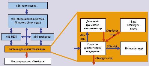Схема работы динамической, невидимой пользователю двоичной трансляции