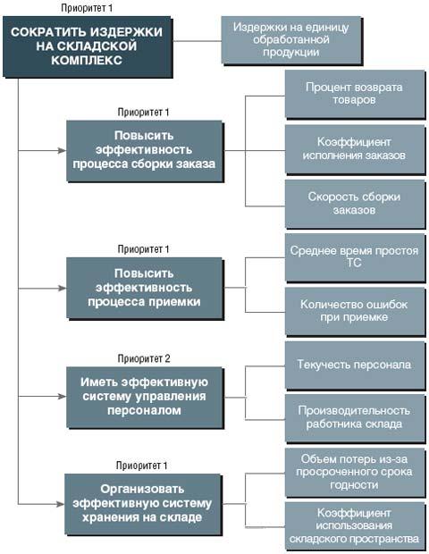 Рис. 1. Показатели для цели «сокращение издержек на складской комплекс»