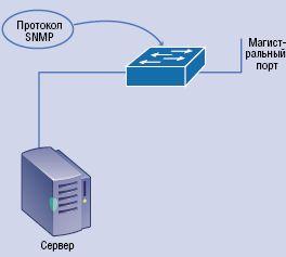Рисунок 1. Использование протокола SNMP для удаленного опроса сетевых устройств.