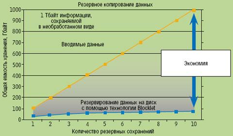 Рисунок 2. Чем больше данных сохраняется, тем больше потенциал экономии, предлагаемый дедупликацией данных.