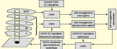 Рис. 2. Схема использования в ЦЦС профилей Named-Color