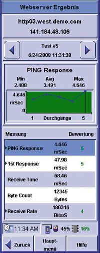 Рисунок 1. Стрессовое тестирование определяет, почему у сервера наблюдается большое время отклика.