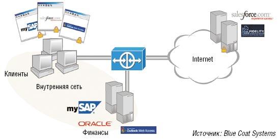 Рисунок 1. Приложения Web, хостируемые вовне, к примеру, те, что предлагает компания Salesforce.com, довольно часто так же важны для предприятий, как и внутренние приложения, в частности MySAP.