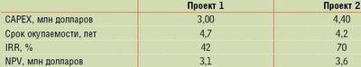 Таблица 2. Экономические характеристики проекта.