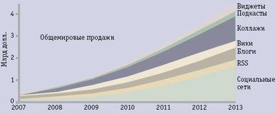 Рис. 1. Прогноз рынка технологий Web 2.0