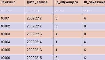 Результаты выполнения запроса с предложением VALUES