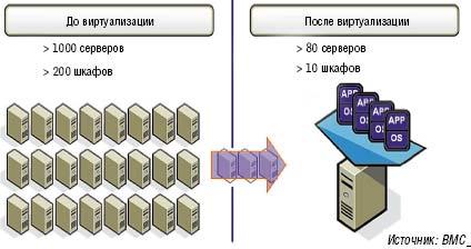Рисунок 2. При помощи виртуальных систем можно значительно сократить количество необходимых физических серверов.