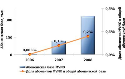 Динамика развития MVNO в России. Источник: J'son&Partners