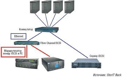 Рисунок 1. Маршрутизатор iSCSI позволяет включить существующее оборудование для хранения в сеть iSCSI.