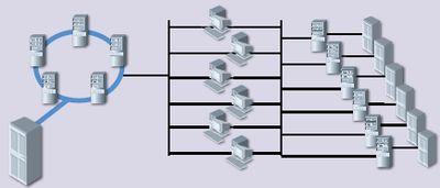 Рис. 2. Кластерная система хранения — альтернатива NAS