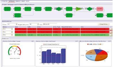 Рис. 3. Пример индикаторной панели мониторинга процесса: детализируемая схема процесса, предупреждения, графические индикаторы