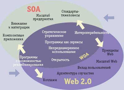 Синергия SOA и Web 2.0