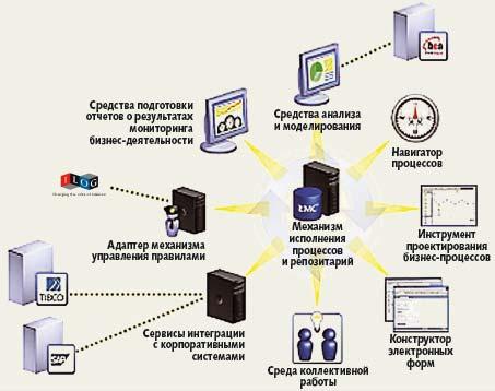 Платформа Documentum обеспечивает набор решений для управления бизнес-процессами, интенсивно работающими сразличными документами