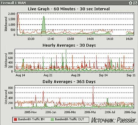 Рисунок 1. Нагрузка на выделенную линию в разные моменты времени (PRTG Traffic Grapher).