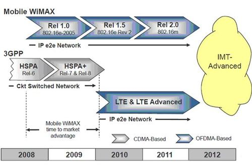 Перспективы развития технологий LTE и Mobile WiMAX