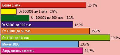Рисунок 1. Количество записей ПД в российских компаниях.