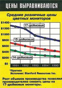 Цены прошлых лет (№6/1994, с. 24)