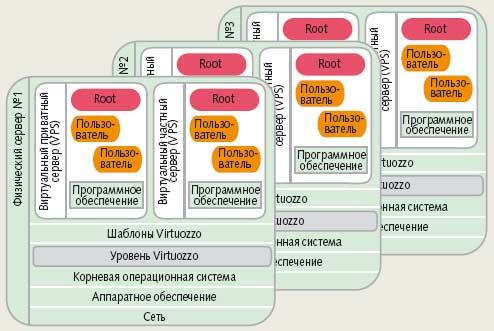 Рис. 3. Пример архитектуры высокоуровневой виртуализации