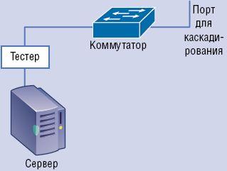 Рисунок 1. Последовательное подключение тестера для мониторинга.
