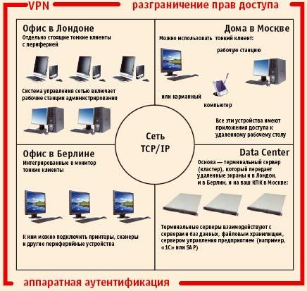 Рис. 1. Схема работы в сети тонких клиентов