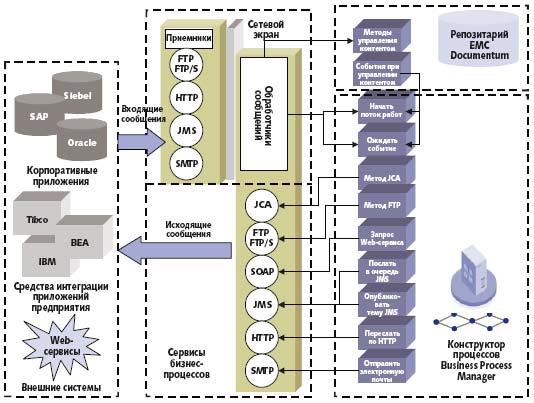 Рис. 2. Механизм исервисы интеграции Business Process Services основаны на обработке входящих иисходящих сообщений по протоколам JMS, HTTP, SOAP, FTP, SMTP идр.