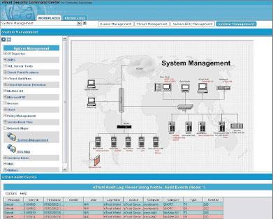 В рамках своего программного семейства eTrust вCA не первый год предлагают различные системы для управления учетными записями, доступом иконтролем безопасности, среди которых решения Identity Manager, eTrust Access Control и Security Operations Center