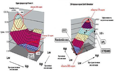 Рис. 1. Интегральная оценка эффективности подсистемы памяти посредством APEX-поверхностей (тест APEX-MAP)