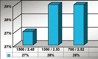 На диаграмме — результаты измерения печатного контраста для валов с линиатурой 1500 (27%), 1000 (28%), 700 (28%) с объёмом 2,5 BCM (3,875 см3/м2). Контраст вычисляется измерением оптической плотности плашки и растровой области. Контраст (%) = (Ds - Dt) : Ds, где Ds — плотность плашки, Dt — плотность растра. Минимальное значение для триадной печати 20%. Чем оно выше, тем шире тоновый охват