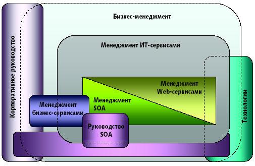 ITIL иSOA, перспективы конвергенции