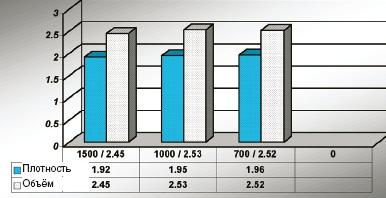 На диаграмме представлены значения плотности красочной плашки. С помощью денситометра тестовые образцы (голубая краска) измерили, чтобы подтвердить, что при равных объёмах анилоксового вала результаты печати практически не отличаются для каждой из линиатур. Хотя плотности те же, валы с более высокой линиатурой лучше формируют красочную плёнку на печатной форме и материале, позволяя создавать более однородные красочные области.