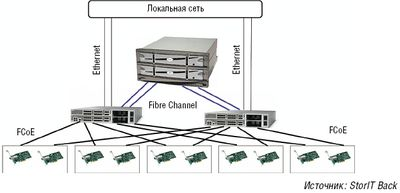 Рисунок 2. Объединенная сеть в ЦОД с использованием Fibre Channel по Ethernet.
