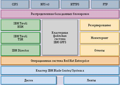 Рис. 3. Компоненты IBM Scale out File Services