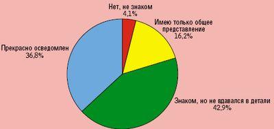 Рисунок 3. Осведомленность специалистов о ФЗ-№152 «О персональных данных».