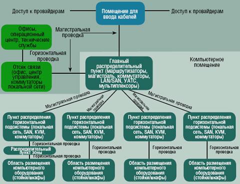 Рисунок 1. Базовая топология ЦОД по стандарту TIA-942.