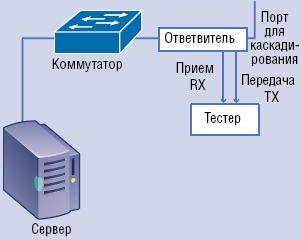 Рисунок 2. Стандартный ответвитель передает данные с каждого направления передачи на каждый порт вывода.