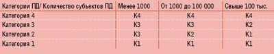 Таблица 1. Выбор класса типовой ИСПДн.