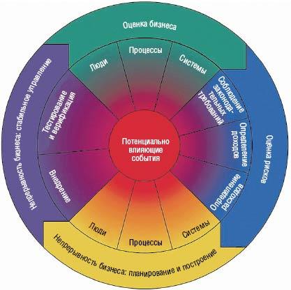 Рисунок 1. Жизненный цикл системы ВСМ.