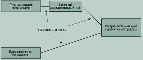 Рисунок 2. Типовая горизонтальная проводка топологии «звезда».