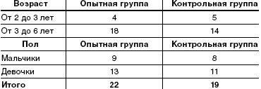 Распределение детей по возрасту и полу