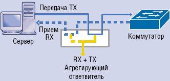 Рисунок 3. Агрегирующий отвод позволяет подать на один или несколько портов вывода данные с обоих направлений передачи.