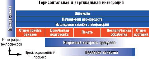 Рис. 1. Схема прохождения информации в печатном производстве
